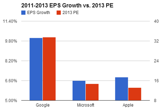 2011-2013 EPS Growth vs 2013 PE