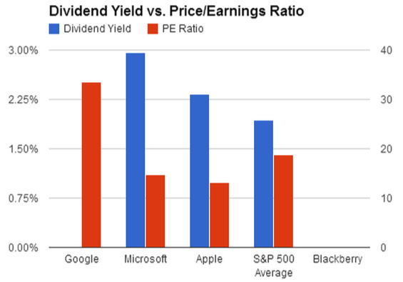 Dividend Yield vs Price-Earnings Ratio