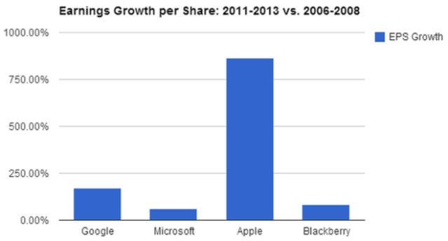 Earnings Growth per Share - 2011-2013 vs 2006-2008