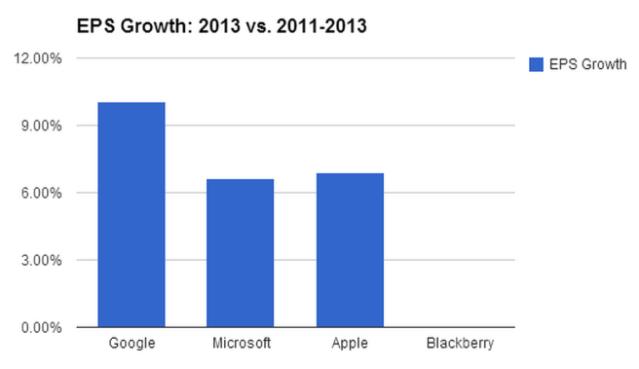 EPS Growth - 2013 vs 2011-2013
