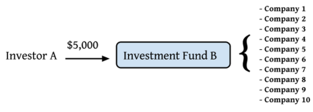 Investor A - Investment Fund B