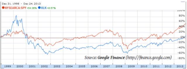 Google Finance Passive vs Active