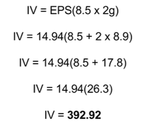 Implied Value Calculation