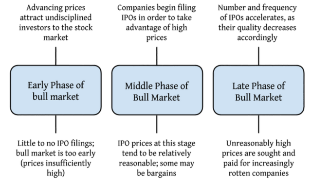 IPO Market Cycle