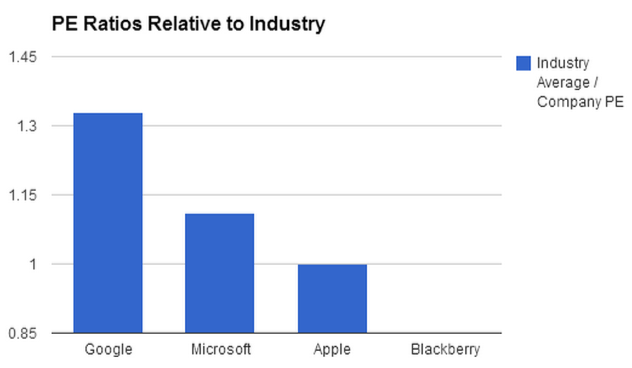PE Ratios Relative to Industry