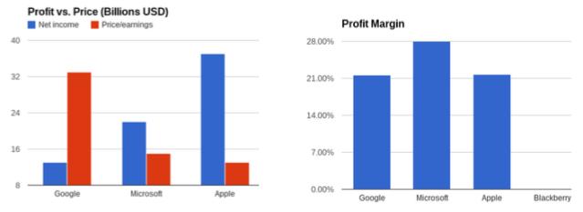 Profit vs Price and Profit Margin