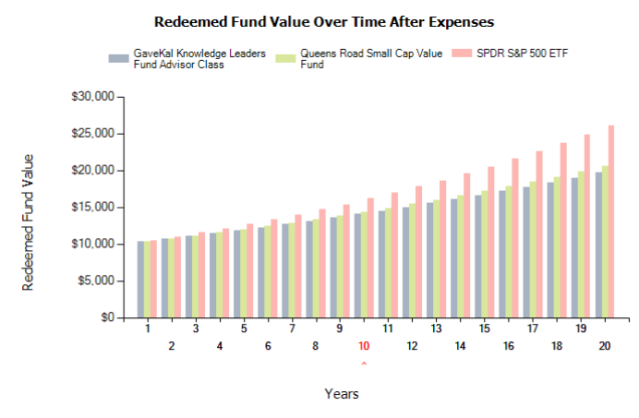 Redeemed Fund Value Over Time After Expenses