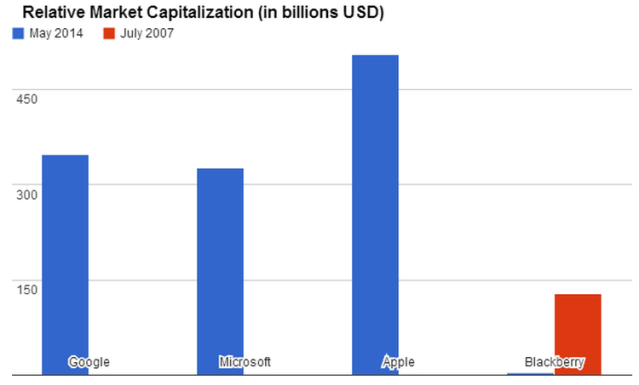 Relative Market Capitalization
