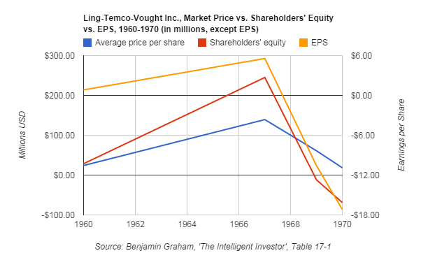 LTV Inc - Market Price vs Shareholders' Equity vs EPS