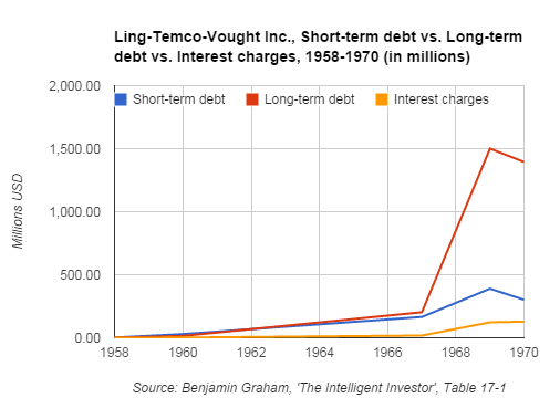 LTV Inc - Short-term debt vs Long-term debt vs Interest charges