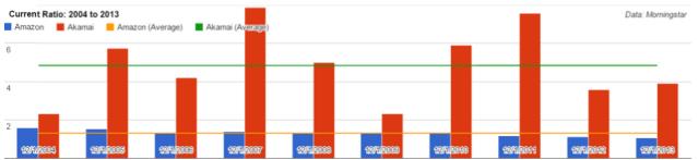 Amazon and Akamai - Current Ratio - 2004 to 2013