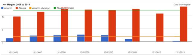 Amazon and Akamai - Net Margin - 2006 to 2013