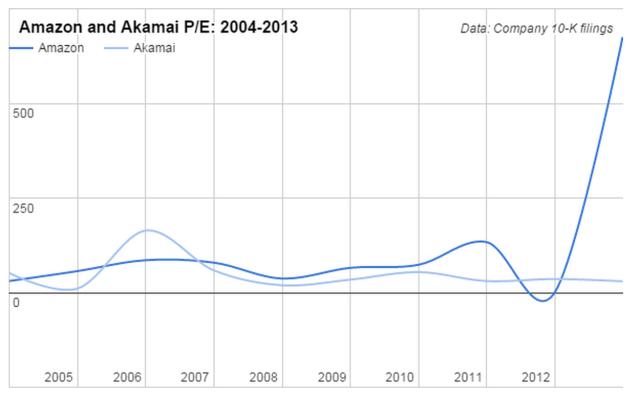 New - Amazon Akamai PE
