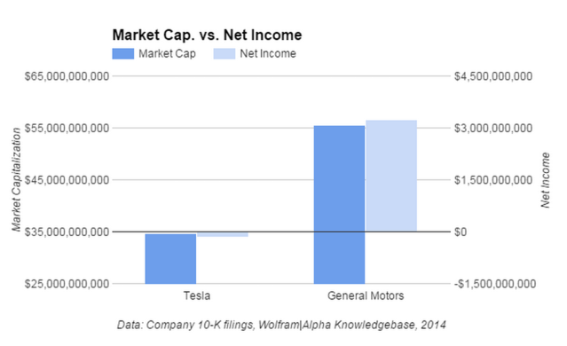 New - GM Tesla Market Cap vs Net Income